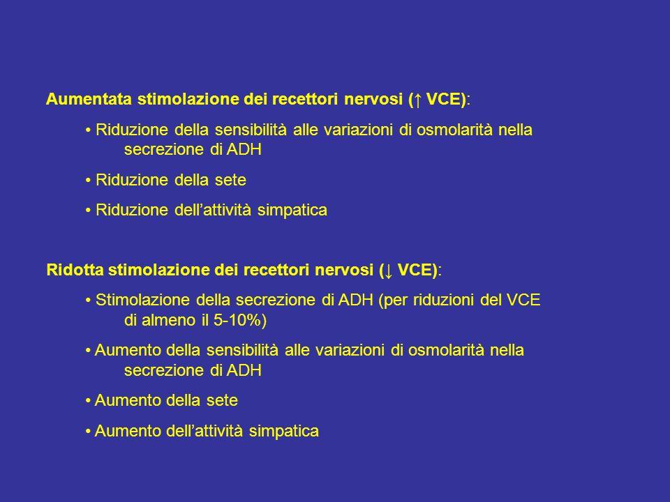 Aumentata stimolazione dei recettori nervosi ( VCE): Riduzione della sensibilità alle variazioni di osmolarità nella secrezione di ADH Riduzione della