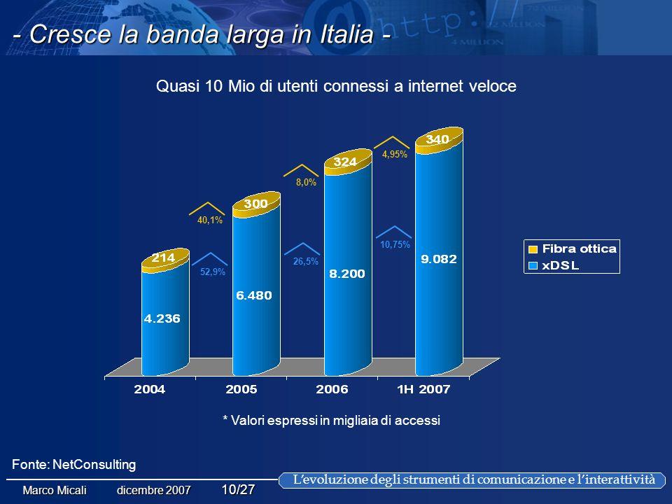 Levoluzione degli strumenti di comunicazione e linterattività Marco Micali dicembre 2007 10/27 * Valori espressi in migliaia di accessi 40,1% 8,0% 4,95% 52,9% 26,5% 10,75% Quasi 10 Mio di utenti connessi a internet veloce Fonte: NetConsulting - Cresce la banda larga in Italia -