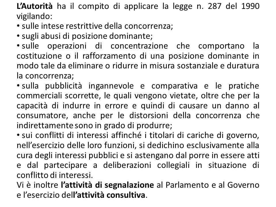 LAutorità ha il compito di applicare la legge n. 287 del 1990 vigilando: sulle intese restrittive della concorrenza; sugli abusi di posizione dominant