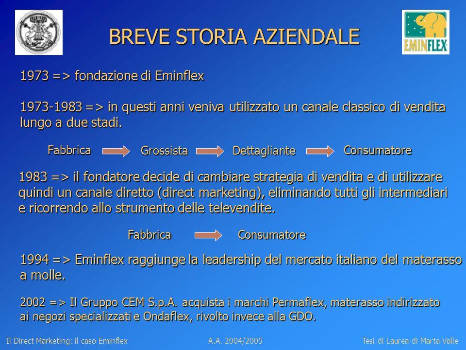 Il Direct Marketing: il caso EminflexTesi di Laurea di Marta ValleA.A.