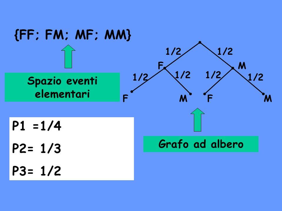 {FF; FM; MF; MM} F FF M MM 1/2 Spazio eventi elementari Grafo ad albero P1 =1/4 P2= 1/3 P3= 1/2