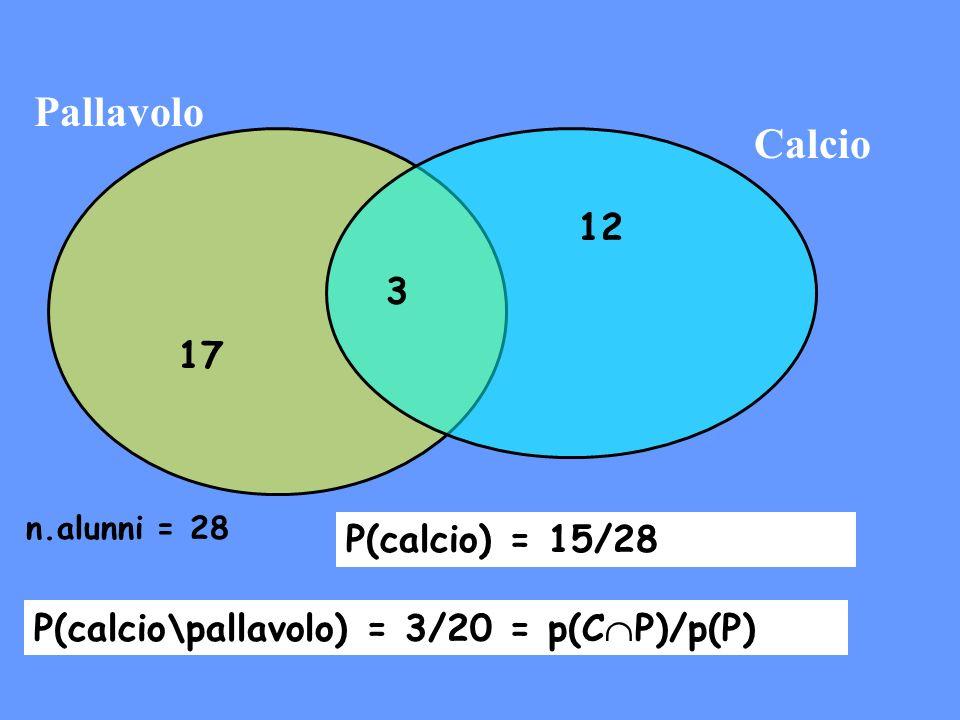 Pallavolo Calcio n.alunni = 28 17 3 12 P(calcio) = 15/28 P(calcio\pallavolo) = 3/20 = p(C P)/p(P)