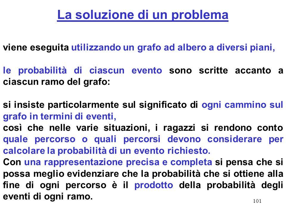101 La soluzione di un problema viene eseguita utilizzando un grafo ad albero a diversi piani, le probabilità di ciascun evento sono scritte accanto a