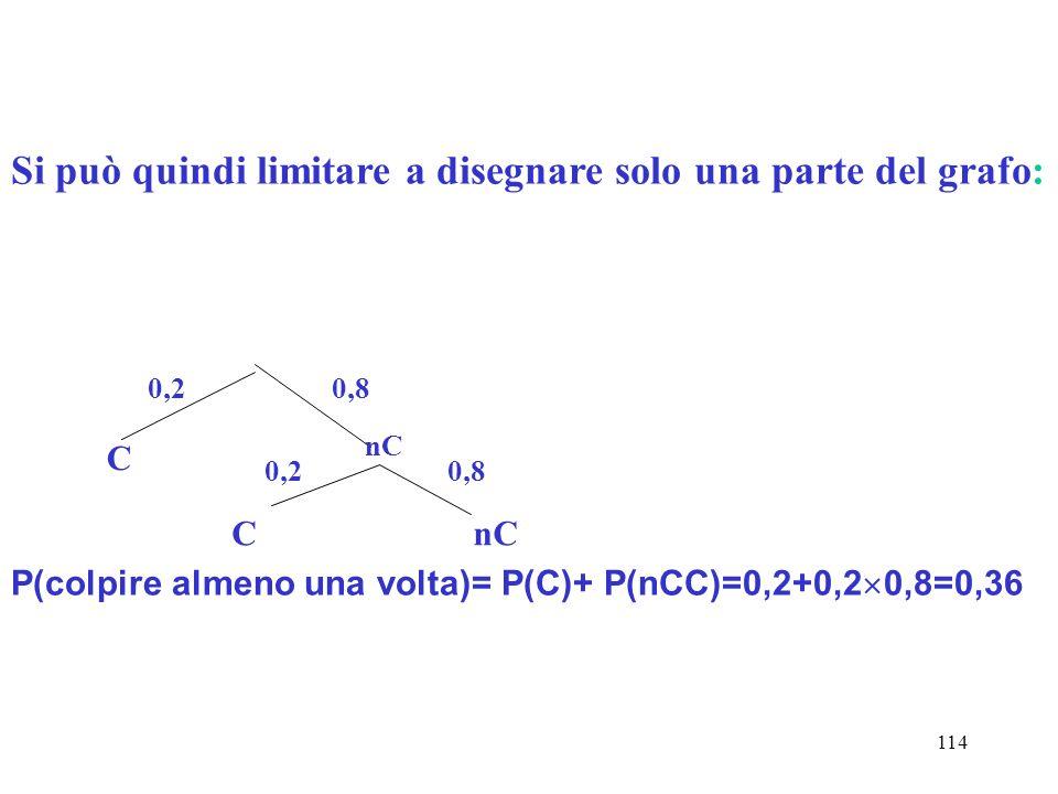 114 Si può quindi limitare a disegnare solo una parte del grafo: 0,2 C 0,8 nC 0,2 CnC 0,8 P(colpire almeno una volta)= P(C)+ P(nCC)=0,2+0,2 0,8=0,36