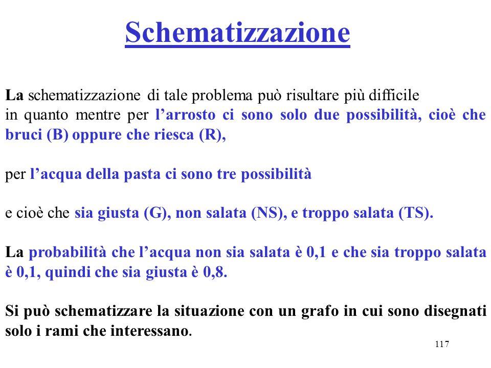 117 Schematizzazione La schematizzazione di tale problema può risultare più difficile in quanto mentre per larrosto ci sono solo due possibilità, cioè