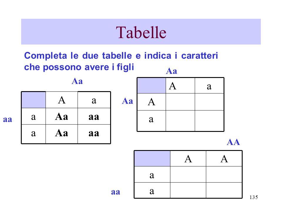 135 Tabelle aaAaa aaAaa aA aa a A aA Aa Completa le due tabelle e indica i caratteri che possono avere i figli a a AA aa AA