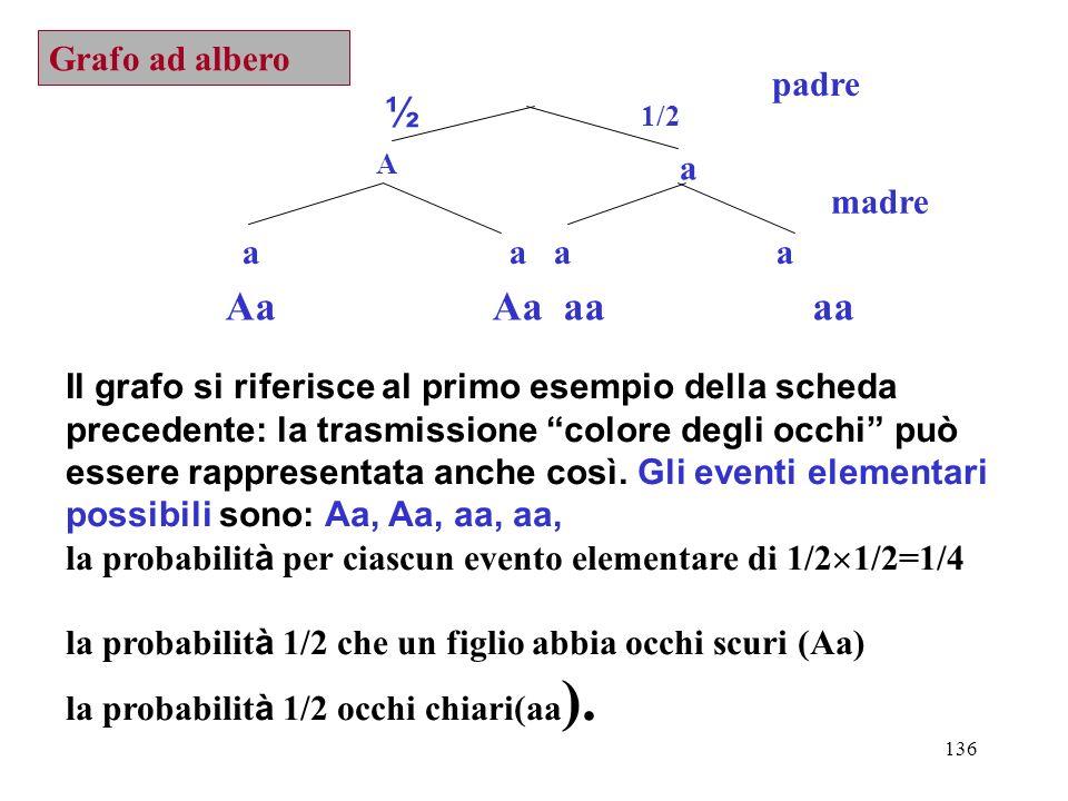 136 padre A a ½ 1/2 a a madre Aa Aa aa aa Il grafo si riferisce al primo esempio della scheda precedente: la trasmissione colore degli occhi può esser