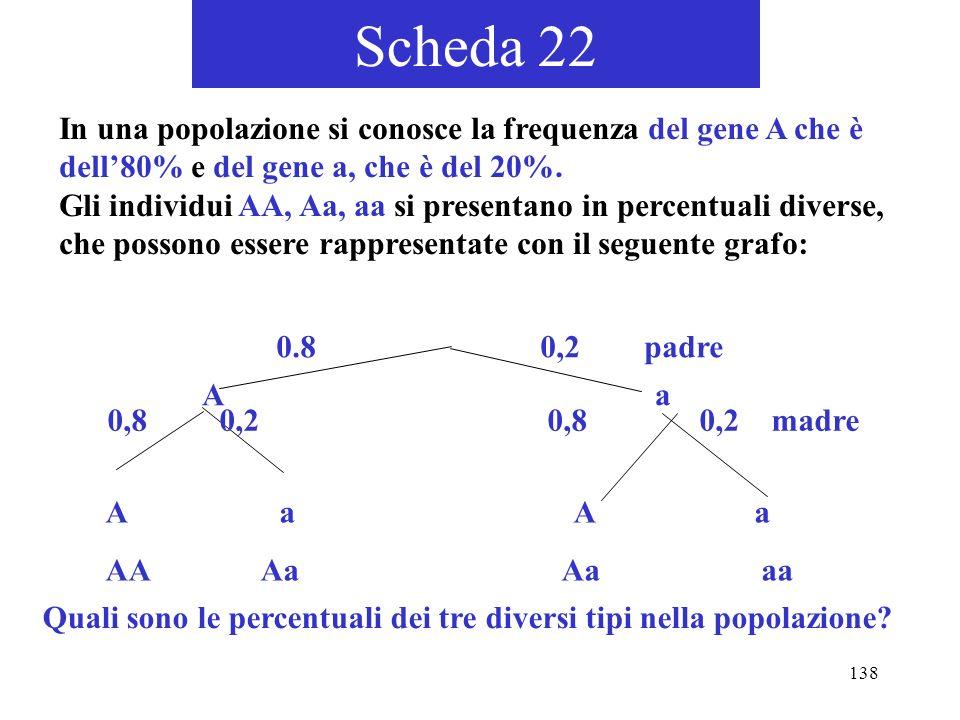 138 Scheda 22 In una popolazione si conosce la frequenza del gene A che è dell80% e del gene a, che è del 20%. Gli individui AA, Aa, aa si presentano