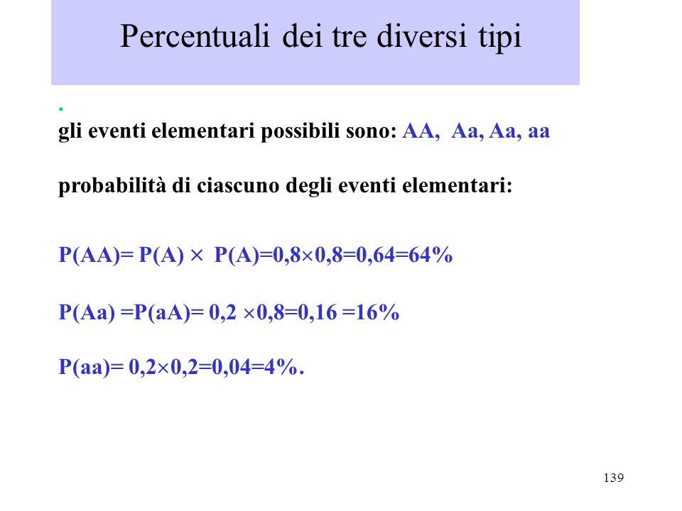 139 Percentuali dei tre diversi tipi. gli eventi elementari possibili sono: AA, Aa, Aa, aa probabilità di ciascuno degli eventi elementari: P(AA)= P(A
