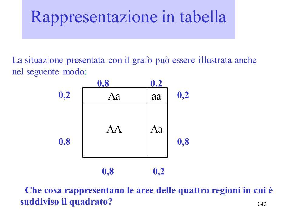 140 Rappresentazione in tabella La situazione presentata con il grafo può essere illustrata anche nel seguente modo: 0,8 0,2 AaAA aaAa 0,2 0,8 0,8 0,2