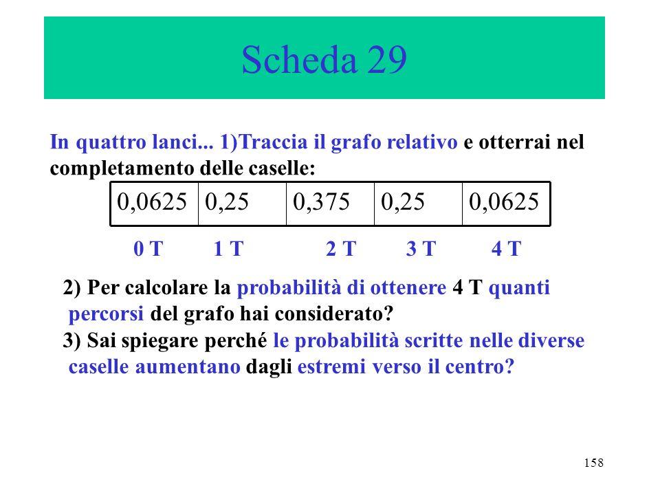 158 Scheda 29 In quattro lanci... 1)Traccia il grafo relativo e otterrai nel completamento delle caselle: 0,06250,250,3750,250,0625 0 T 1 T 2 T 3 T 4