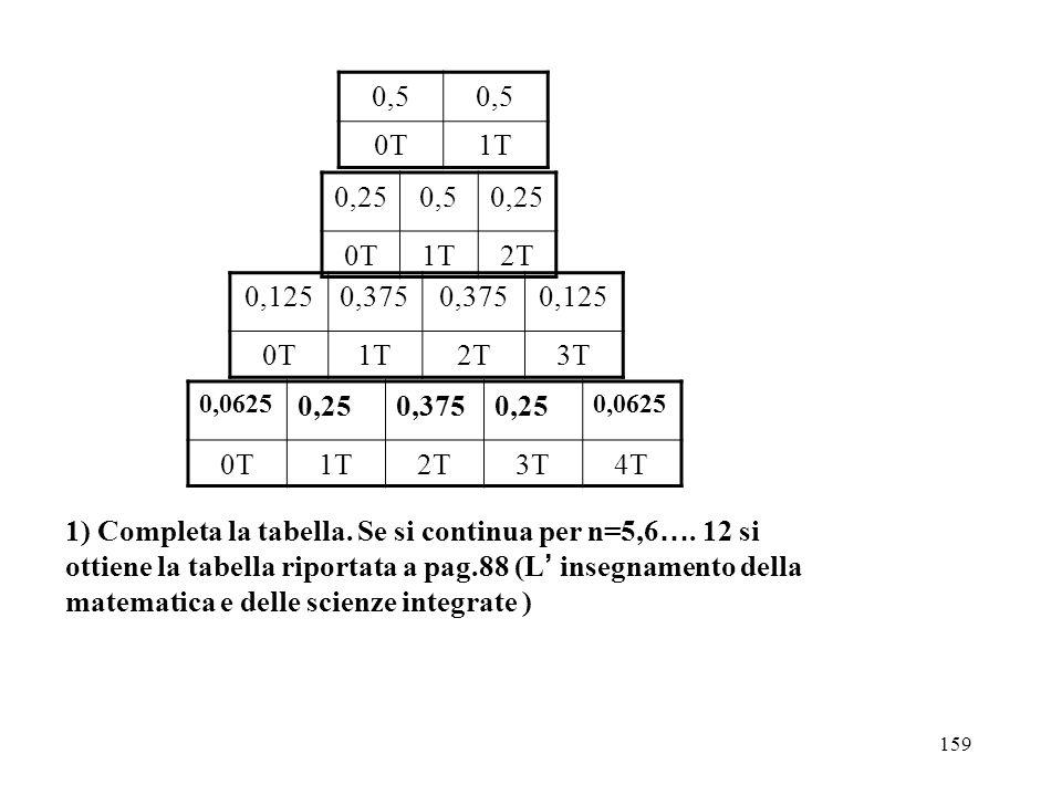 159 0,5 0T1T 0,250,50,25 0T1T2T 0,1250,375 0,125 0T1T2T3T 0,0625 0,250,3750,25 0,0625 0T1T2T3T4T 1) Completa la tabella. Se si continua per n=5,6 …. 1