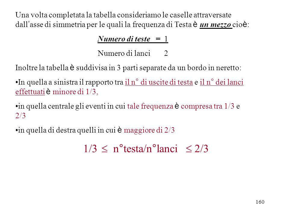 160 Una volta completata la tabella consideriamo le caselle attraversate dall asse di simmetria per le quali la frequenza di Testa è un mezzo cio è :