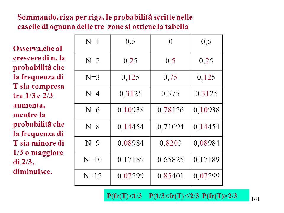 161 N=10,50 N=20,250,50,25 N=30,1250,750,125 N=40,31250,3750,3125 N=60,109380,781260,10938 N=80,144540,710940,14454 N=90,089840,82030,08984 N=100,1718