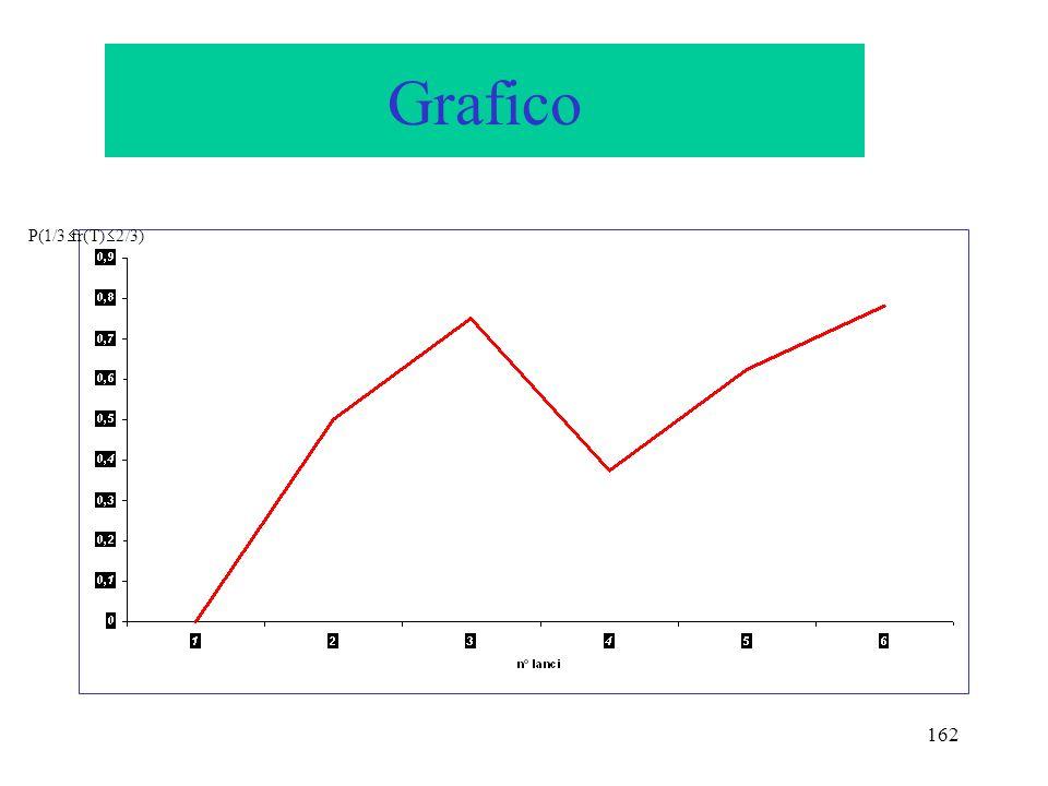 162 Grafico P(1/3 fr(T) 2/3)