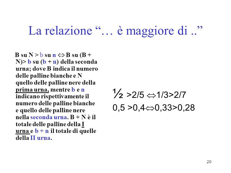 20 La relazione … è maggiore di.. B su N > b su n B su (B + N)> b su (b + n) della seconda urna; dove B indica il numero delle palline bianche e N que