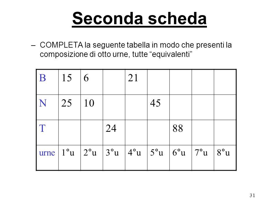 31 Seconda scheda –COMPLETA la seguente tabella in modo che presenti la composizione di otto urne, tutte equivalenti B15621 N251045 T2488 urne1°u2°u3°