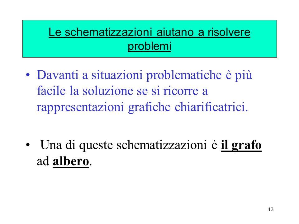 42 Le schematizzazioni aiutano a risolvere problemi Davanti a situazioni problematiche è più facile la soluzione se si ricorre a rappresentazioni graf