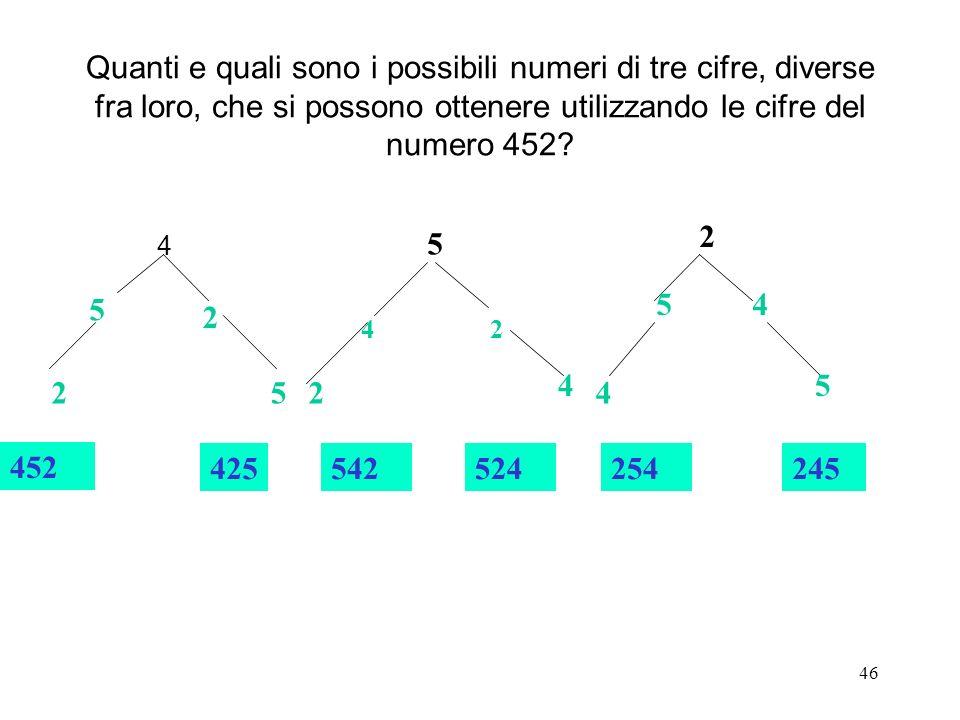 46 Quanti e quali sono i possibili numeri di tre cifre, diverse fra loro, che si possono ottenere utilizzando le cifre del numero 452? 4 5 2 25 452 42