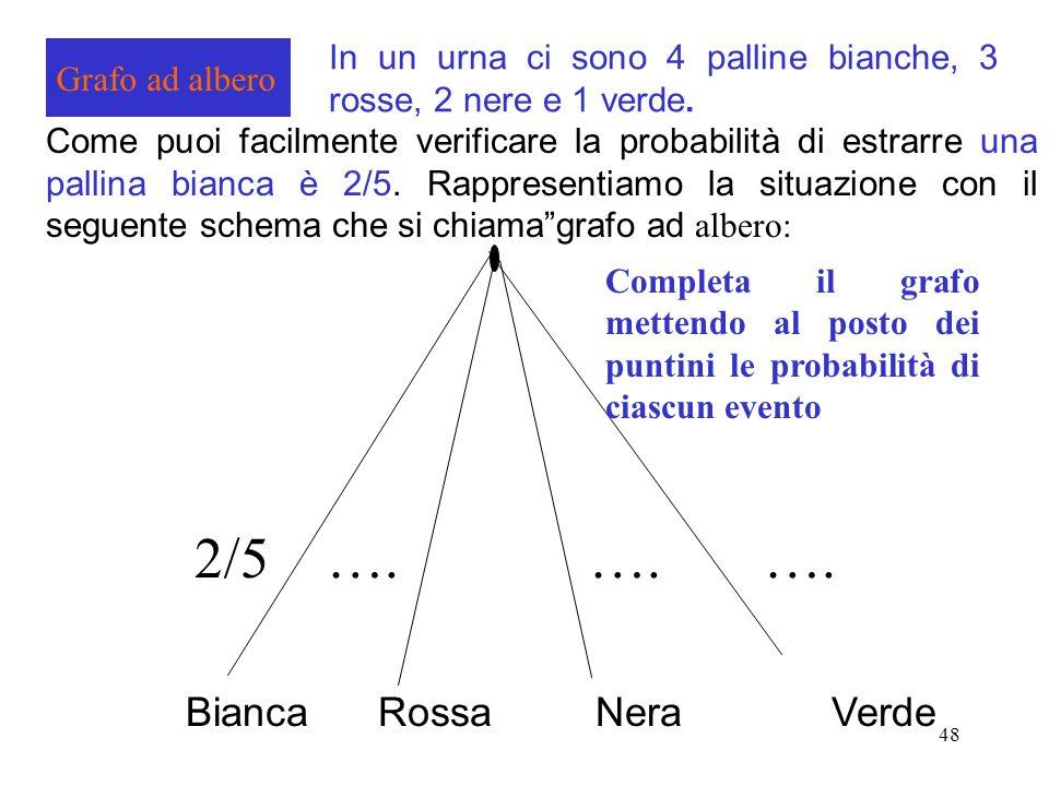 48 Grafo ad albero In un urna ci sono 4 palline bianche, 3 rosse, 2 nere e 1 verde. Come puoi facilmente verificare la probabilità di estrarre una pal