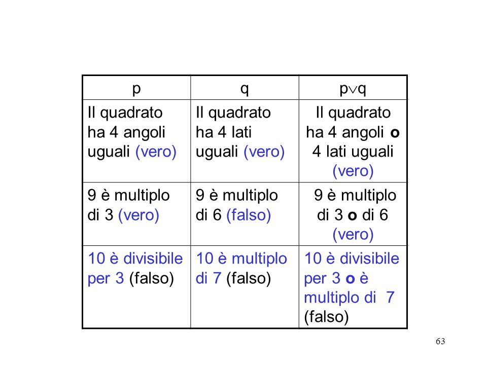 63 pq p q Il quadrato ha 4 angoli uguali (vero) Il quadrato ha 4 lati uguali (vero) Il quadrato ha 4 angoli o 4 lati uguali (vero) 9 è multiplo di 3 (