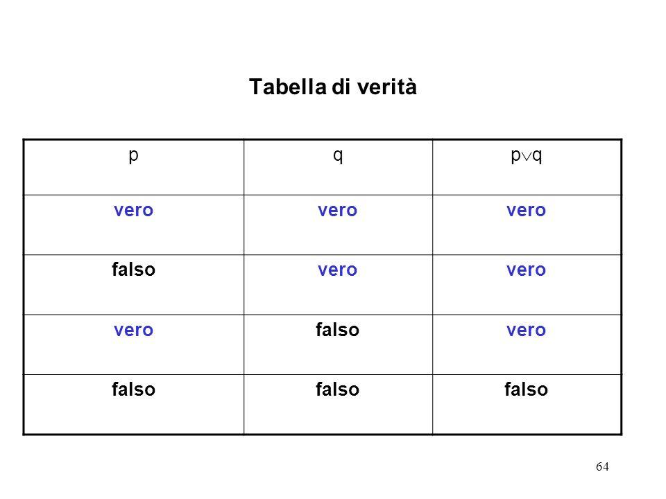 64 Tabella di verità pq p q vero falsovero falsovero falso