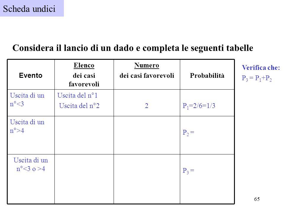 65 Scheda undici Considera il lancio di un dado e completa le seguenti tabelle P 3 = Uscita di un n° 4 P 2 = Uscita di un n°>4 P 1 =2/6=1/32 Uscita de