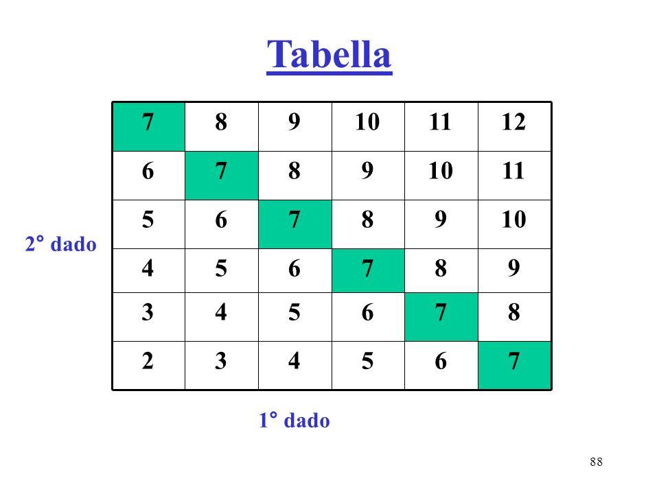 88 765432 876543 987654 1098765 11109876 12111098 7 2° dado 1° dado Tabella