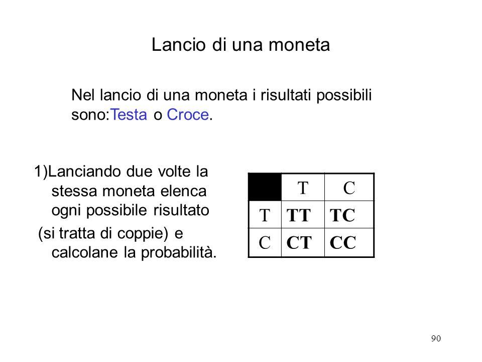 90 Lancio di una moneta 1)Lanciando due volte la stessa moneta elenca ogni possibile risultato (si tratta di coppie) e calcolane la probabilità. TC TT