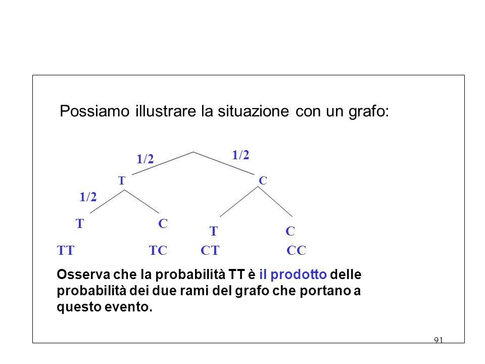 91 Possiamo illustrare la situazione con un grafo: 1/2 T C T C TT TC CT CC Osserva che la probabilità TT è il prodotto delle probabilità dei due rami