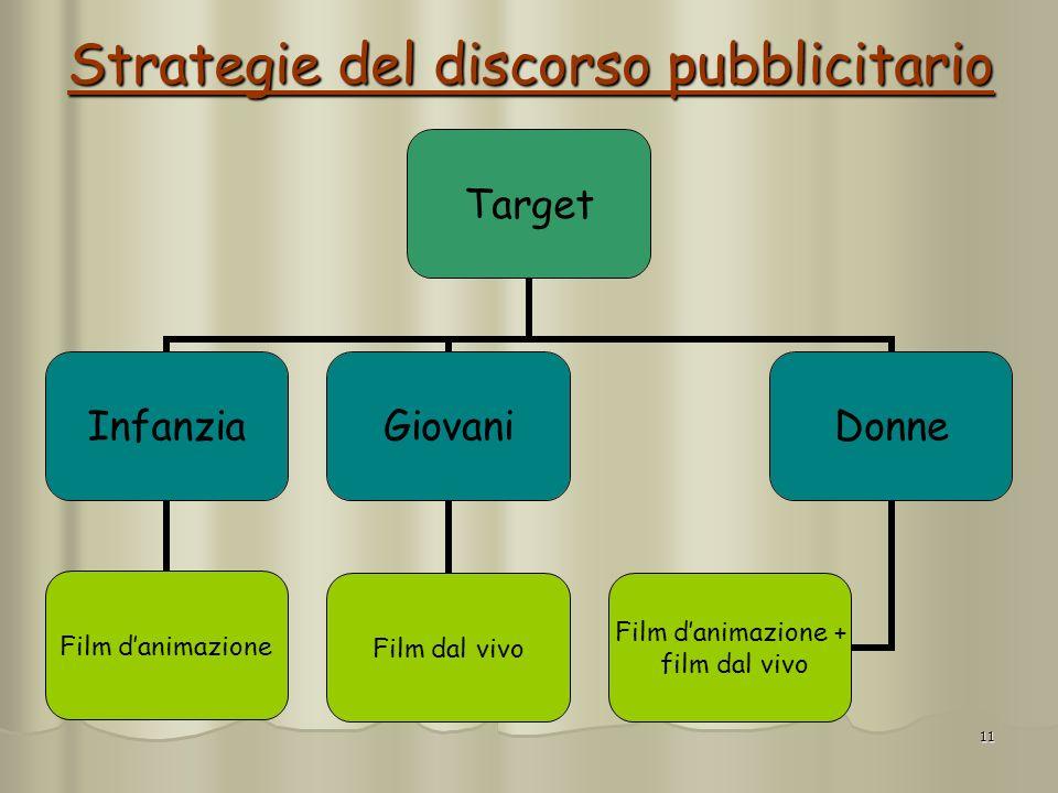 11 Strategie del discorso pubblicitario Target Infanzia Film danimazione Giovani Film dal vivo Donne Film danimazione + film dal vivo
