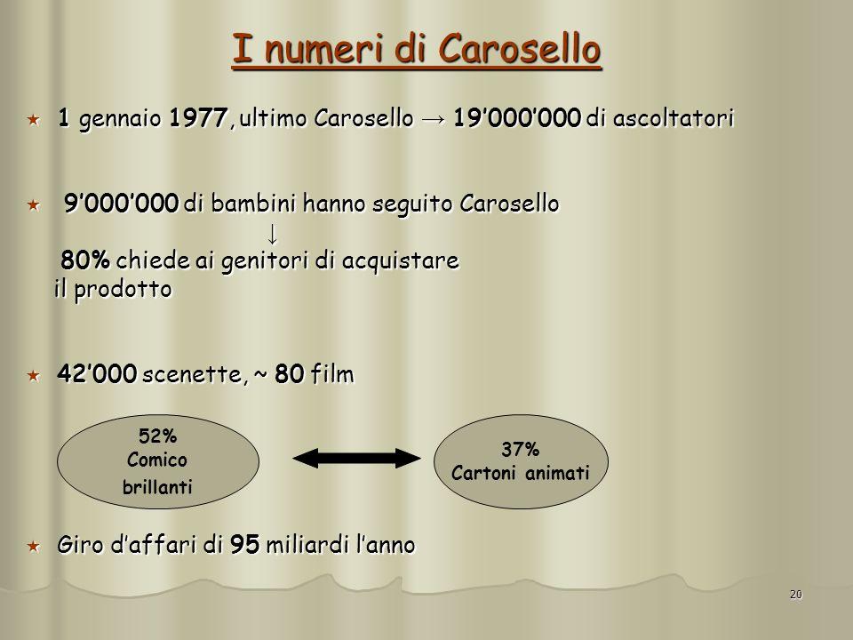 20 I numeri di Carosello 1 gennaio 1977, ultimo Carosello 19000000 di ascoltatori 1 gennaio 1977, ultimo Carosello 19000000 di ascoltatori 9000000 di