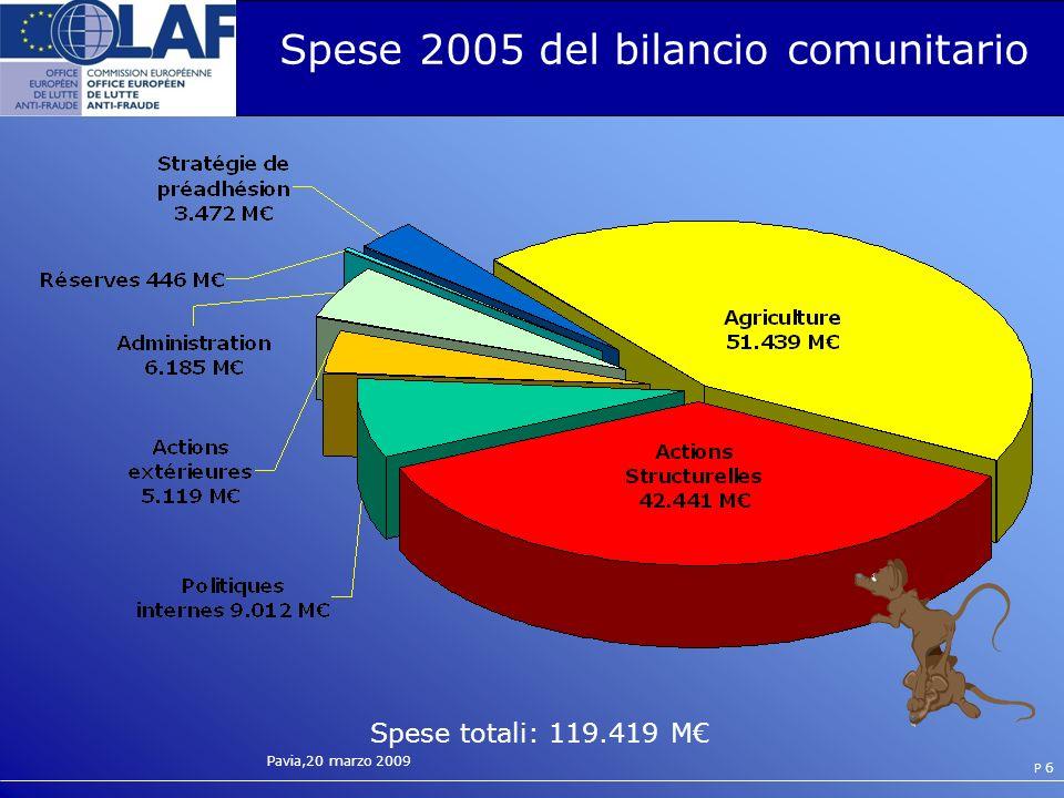 Pavia,20 marzo 2009 P 6 Spese 2005 del bilancio comunitario Spese totali: 119.419 M