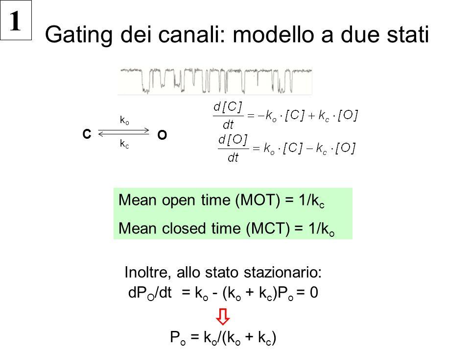 Gating dei canali: Simulazioni di 2 Stati 43210 Tempo (ms) 43210 1.0 0.8 0.6 0.4 0.2 0.0 Open Prob 43210 Tempo (ms) Cinetica lenta: k o =0.5/ms k c =0.5/msCinetica rapida: k o =5/ms k c =5/ms P o =0.5 Significato di k o : Per ogni ms che il canale è nello stato chiuso, esso in media si aprirà 0.5 volte.