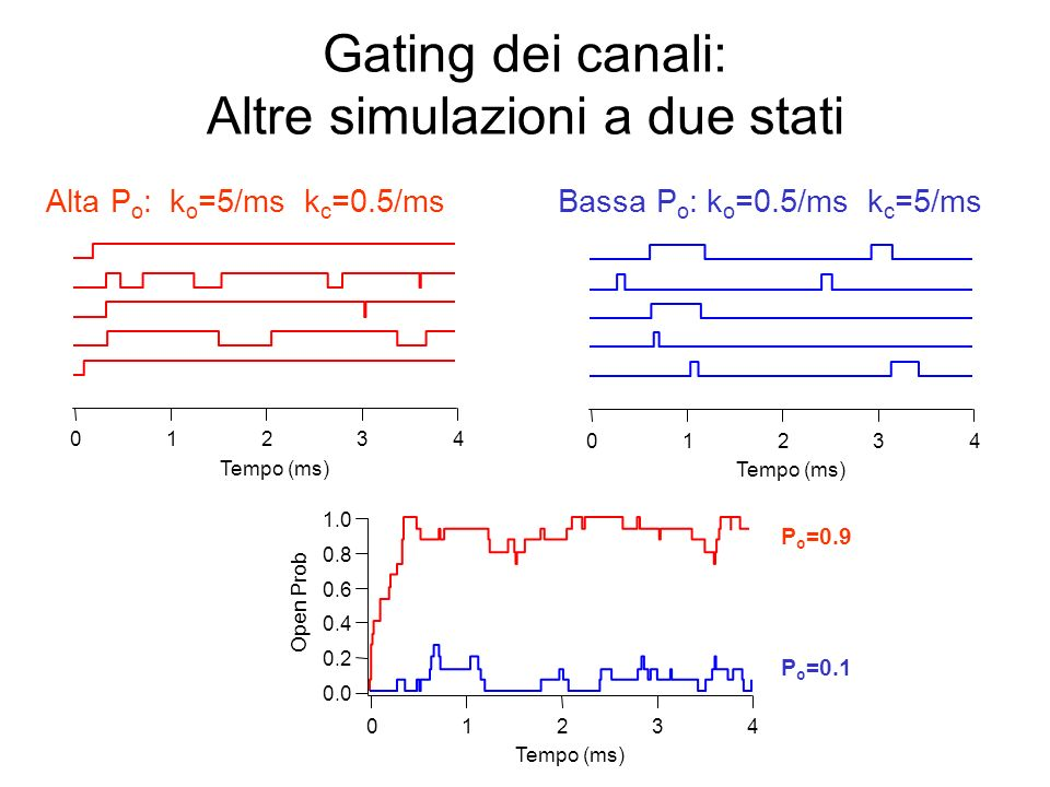 Gating dei canali: Altre simulazioni a due stati 43210 Tempo (ms) 1.0 0.8 0.6 0.4 0.2 0.0 Open Prob 43210 Tempo (ms) Alta P o : k o =5/ms k c =0.5/ms