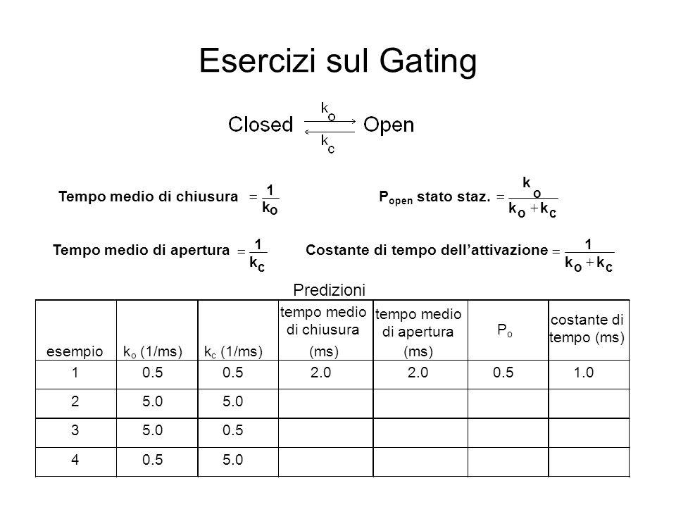 Effetto della [B] sulla cinetica 0.8 1.0 1.2 1.4 1.6 0102030405060 [B] ( M) +k * [B] C O k +B · [B] k -B B Effetto della concentrazione del bloccante k -B k +B ·[B][B] o 1/ o = +k +B ·[B]k +B =(1/ o - )/[B] s -1 M msms -1 M -1 ·s -1 5001000100500500.671.499.9 250250.811.239.3 100100.9131.109.5 5050.951.059.6 -011.00- k +B Ricavabile dallanalisi dei tempi medi di apertura