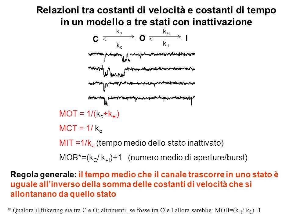 k o = 0.5/ms k c =0.005/ms k +i = 0.25/ms k -i = 0.025/ms k o = 0.5/ms k c =0.005/ms K +i = 0.25/ms k -i = 0.1/ms k o = 0.5/ms k c =0.005/ms K +i = 0.25/ms k -i = 0.25/ms Diversi gradi di inattivazione Allaumentare di k -i diminuisce il grado di inattivazione C O k +i k -i I koko kckc