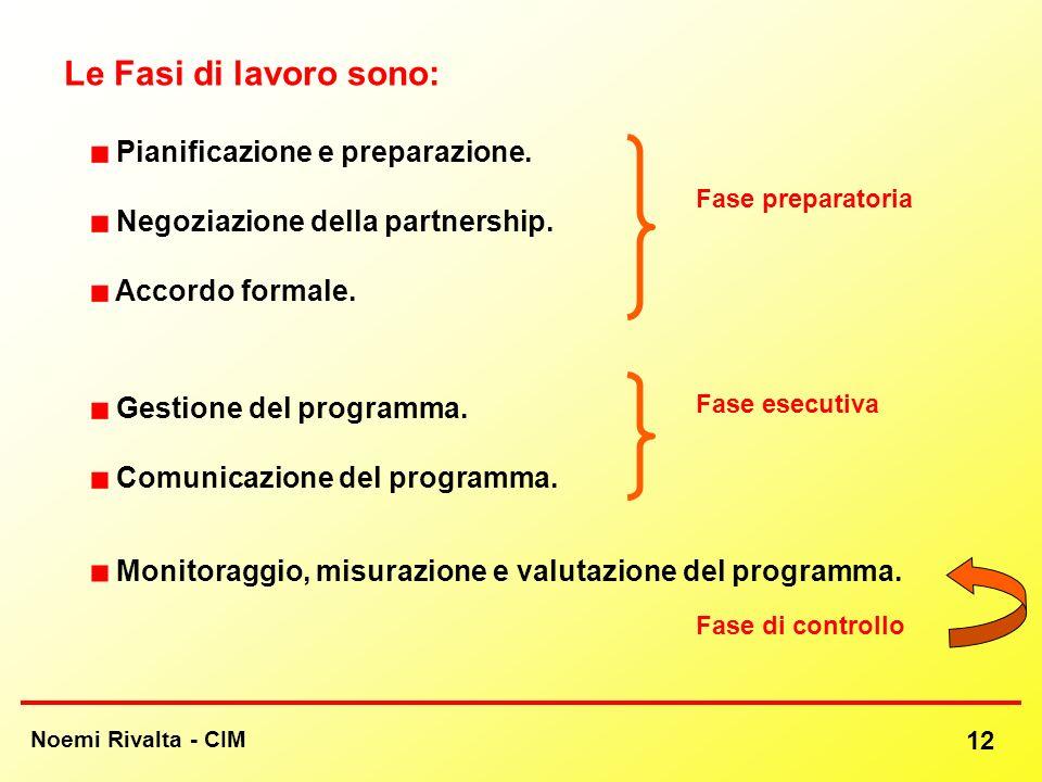 Noemi Rivalta - CIM 12 Le Fasi di lavoro sono: Monitoraggio, misurazione e valutazione del programma. Fase preparatoria Fase esecutiva Fase di control