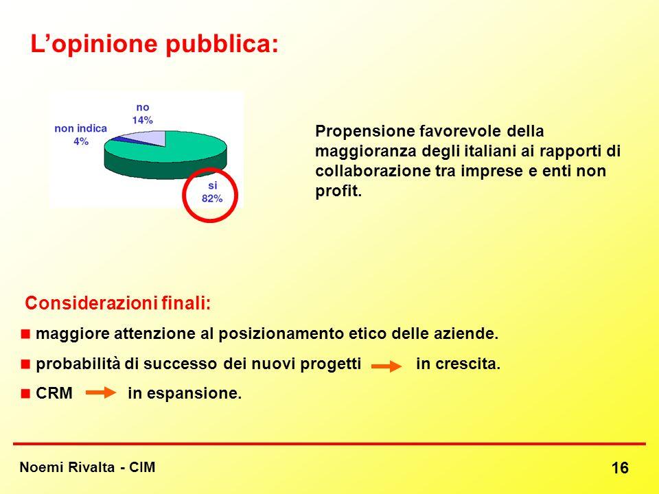 Noemi Rivalta - CIM 16 Lopinione pubblica: Propensione favorevole della maggioranza degli italiani ai rapporti di collaborazione tra imprese e enti no
