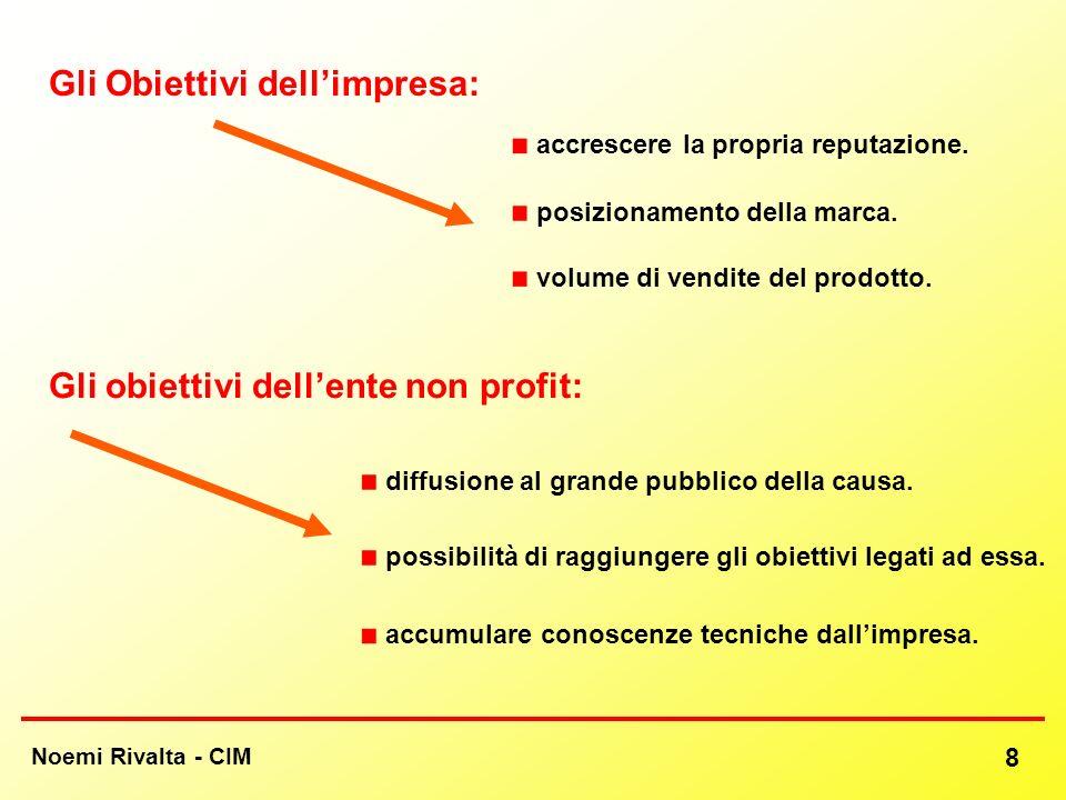 Noemi Rivalta - CIM 8 Gli Obiettivi dellimpresa: Gli obiettivi dellente non profit: volume di vendite del prodotto. accumulare conoscenze tecniche dal