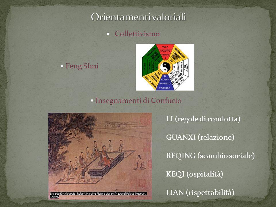 Collettivismo Insegnamenti di Confucio Feng Shui LI (regole di condotta) GUANXI (relazione) REQING (scambio sociale) KEQI (ospitalità) LIAN (rispettab