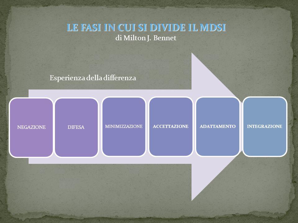 NEGAZIONEDIFESA MINIMIZZAZIONE ACCETTAZIONEADATTAMENTOINTEGRAZIONE Esperienza della differenza LE FASI IN CUI SI DIVIDE IL MDSI di Milton J. Bennet