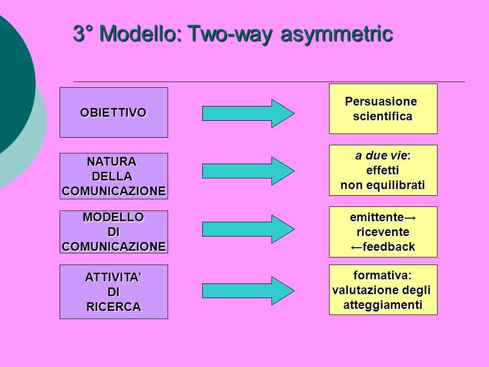 3° Modello: Two-way asymmetric OBIETTIVO NATURADELLACOMUNICAZIONE MODELLODICOMUNICAZIONE ATTIVITADIRICERCA Persuasionescientifica a due vie: effetti n