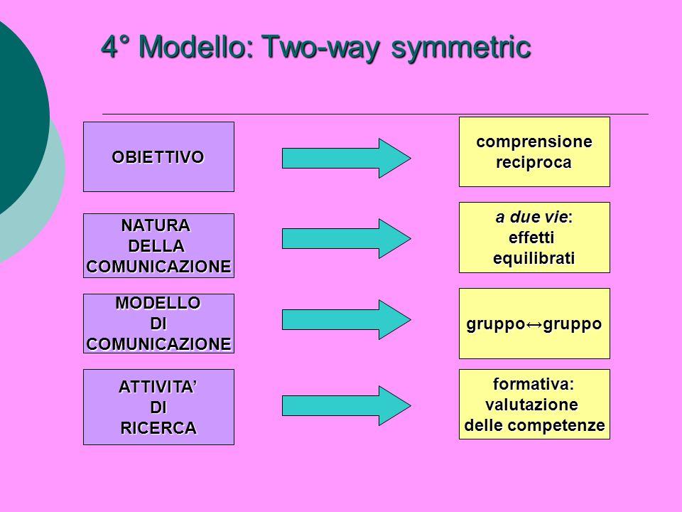 4° Modello: Two-way symmetric OBIETTIVO NATURADELLACOMUNICAZIONE MODELLODICOMUNICAZIONE ATTIVITADIRICERCA comprensionereciproca a due vie: effettiequi