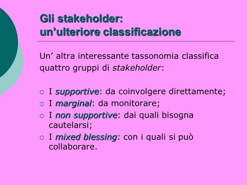 Gli stakeholder: unulteriore classificazione Un altra interessante tassonomia classifica quattro gruppi di stakeholder: supportive I supportive: da co