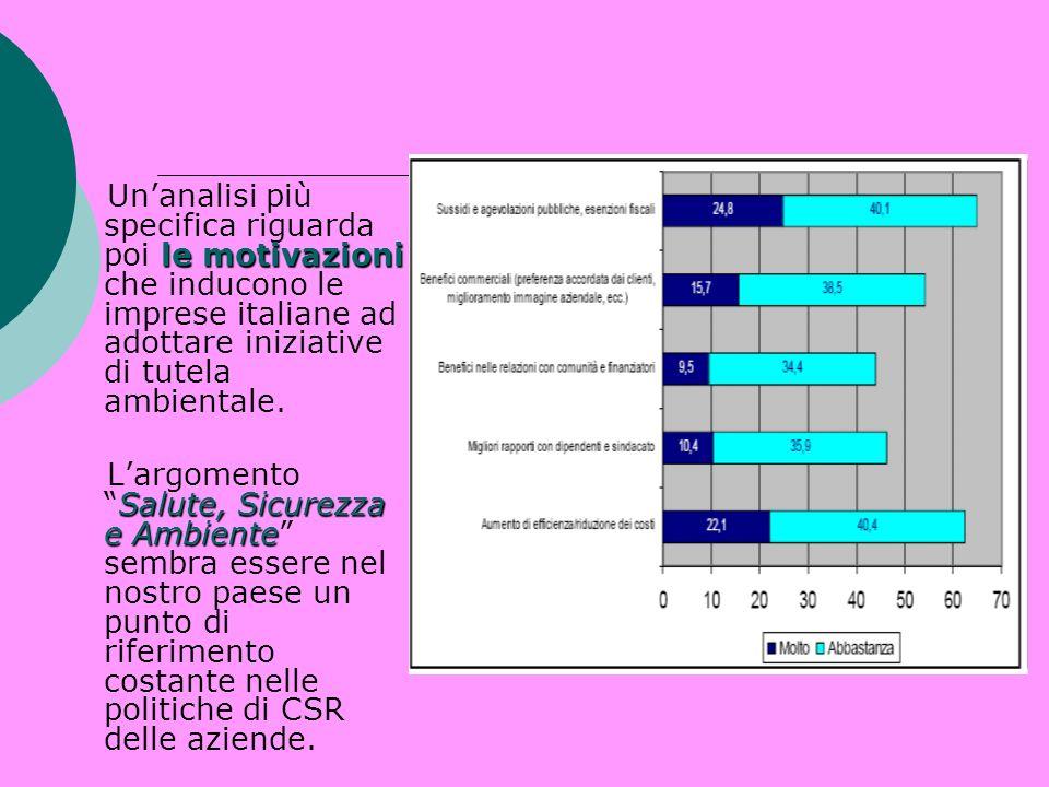 le motivazioni Unanalisi più specifica riguarda poi le motivazioni che inducono le imprese italiane ad adottare iniziative di tutela ambientale. Salut