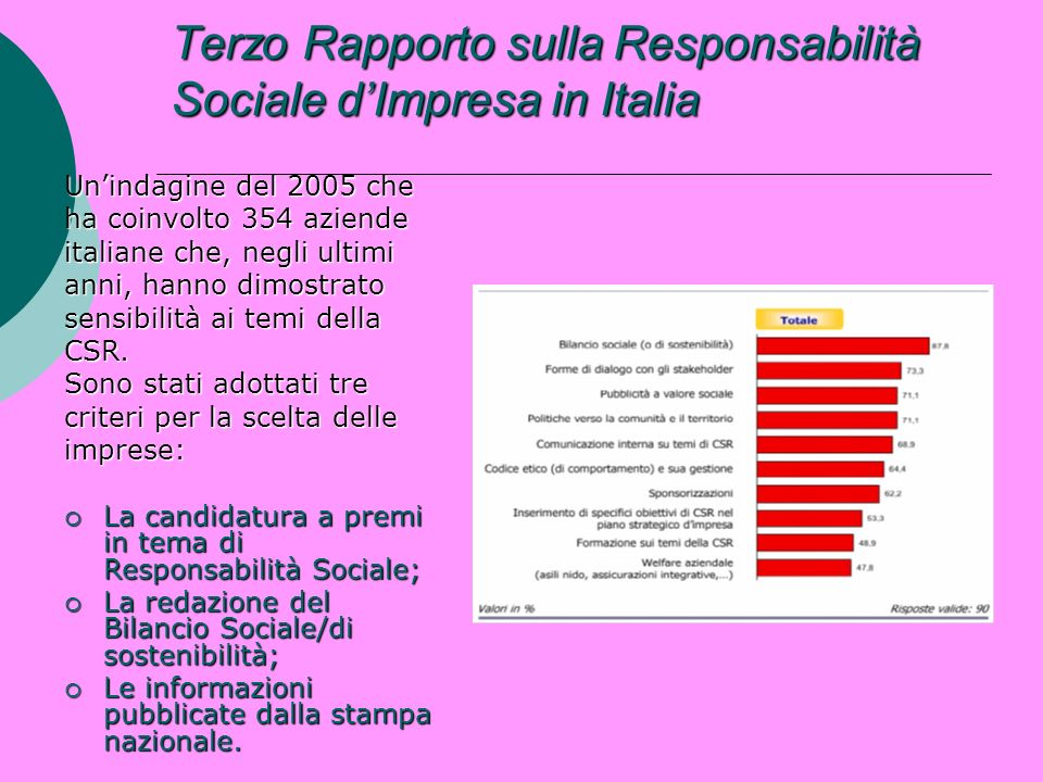 Terzo Rapporto sulla Responsabilità Sociale dImpresa in Italia Unindagine del 2005 che ha coinvolto 354 aziende italiane che, negli ultimi anni, hanno