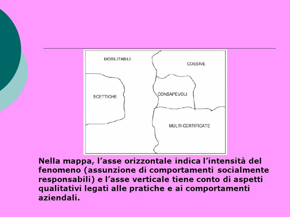 Nella mappa, lasse orizzontale indica lintensità del fenomeno (assunzione di comportamenti socialmente responsabili) e lasse verticale tiene conto di