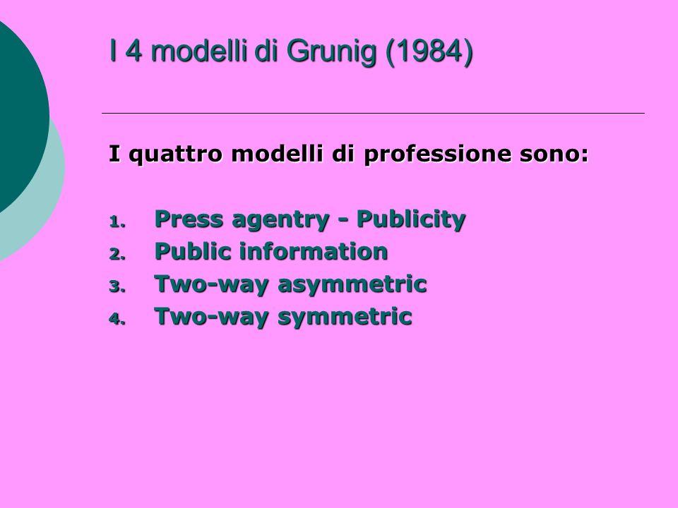 obiettivo natura della comunicazione modello di comunicazione natura della ricerca I 4 modelli di Grunig (1984) vengono definiti secondo quattro variabili: obiettivo natura della comunicazione modello di comunicazione natura della ricerca
