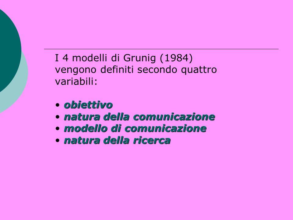 obiettivo natura della comunicazione modello di comunicazione natura della ricerca I 4 modelli di Grunig (1984) vengono definiti secondo quattro varia
